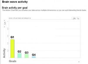 Activité Cérébrale dans Google Analytics