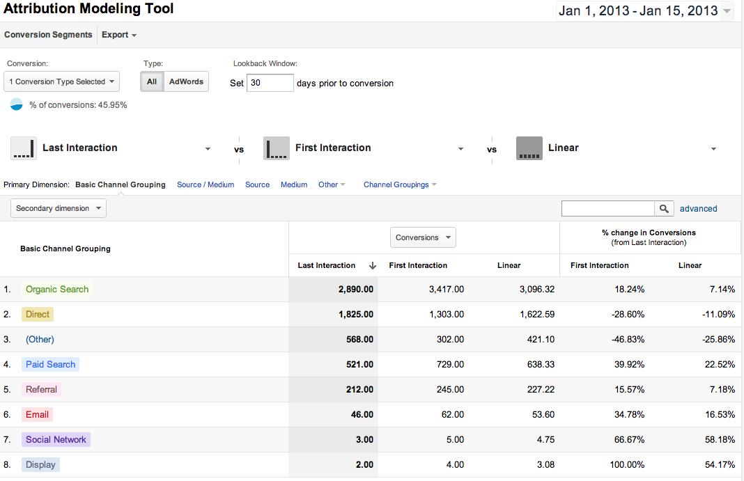 Google Analytics modélisation d'attribution