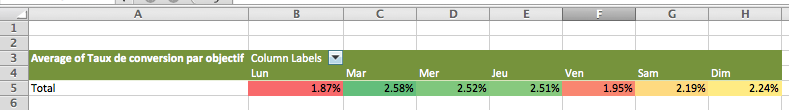 zones de chaleurs Google Analytics dans Excel custom report conditional formatting heatmap FR