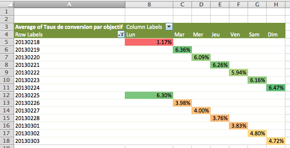 zones de chaleurs Google Analytics dans Excel custom report conditional formatting heatmap v2 FR