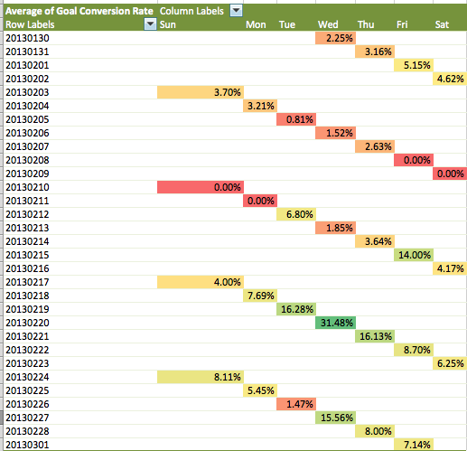 ga heatmaps in Excel custom report conditional formatting heatmap v2