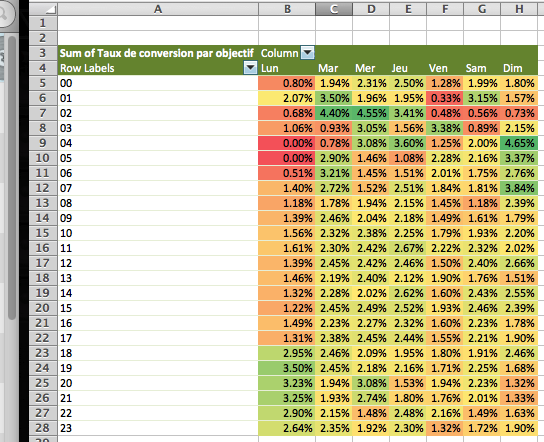 zones de chaleurs Google Analytics dans Excel custom report conditional formatting heatmap v3 FR
