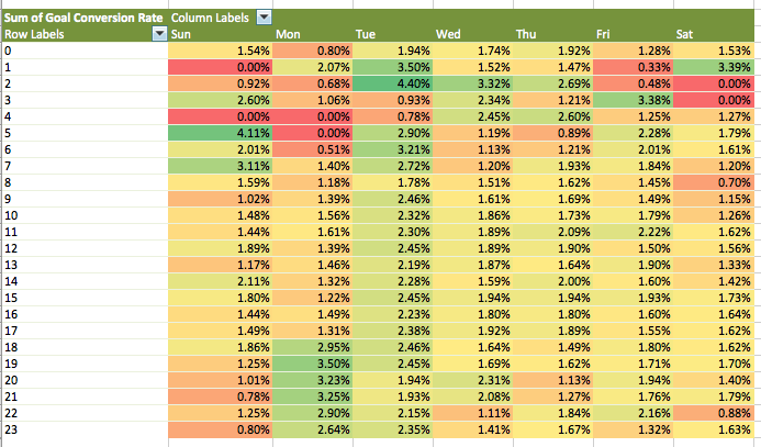 ga heatmaps in Excel custom report conditional formatting heatmap v3