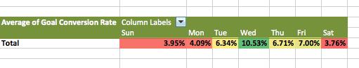 ga heatmaps in Excel custom report conditional formatting heatmap