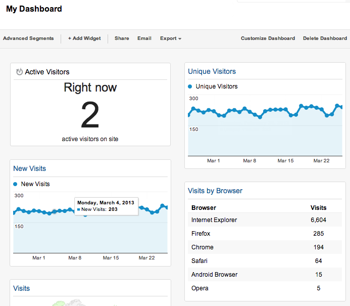 google analytics real time dashboard