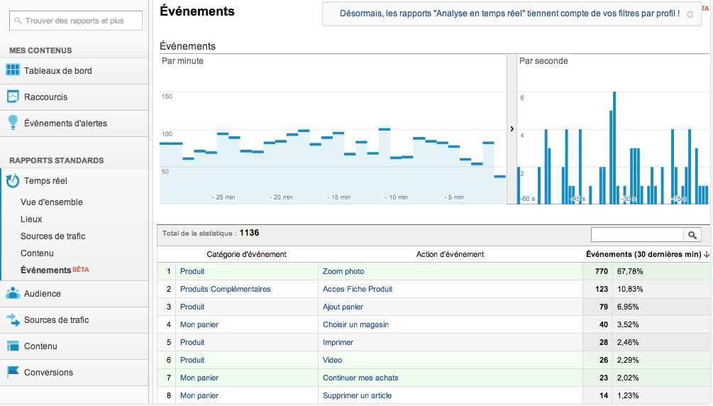 google analytics temps reel evenements