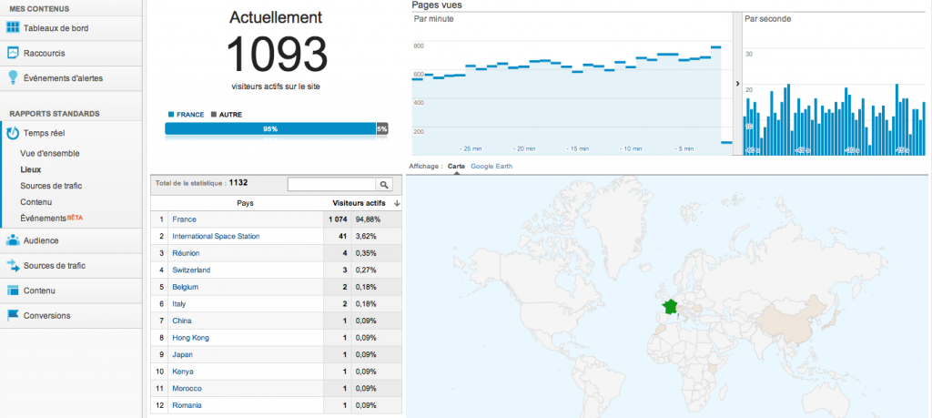 Google Analytics poisson d'avril 2013 spation spatiale internationale