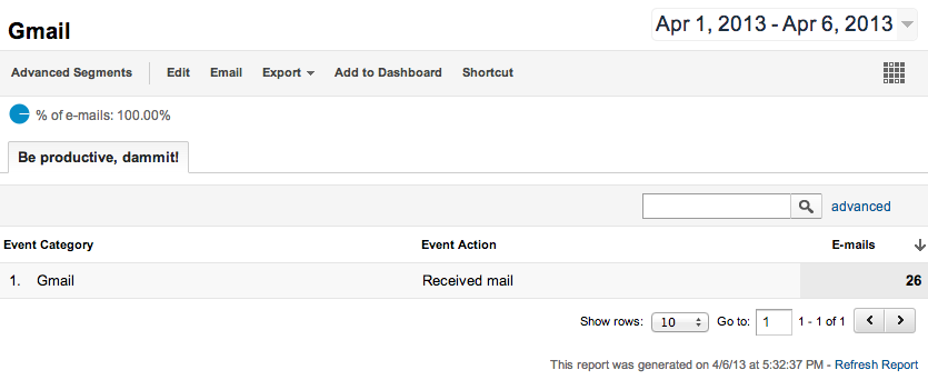 google analytics universal gmail activity report custom metric dimension custom report