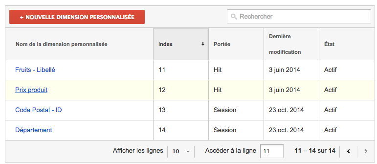 google analytics geolocalisation dimensions persos