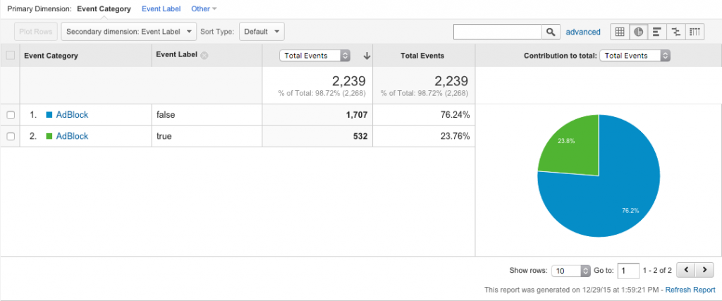 adblocking report in google analytics