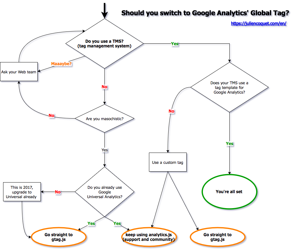 Should You Switch To Google Universal Analytics Global Site Tag