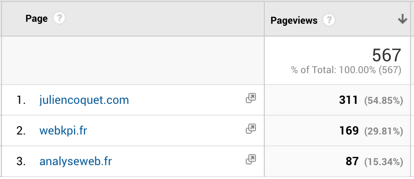 Consolidate traffic data in Google Analytics by listing each site individually