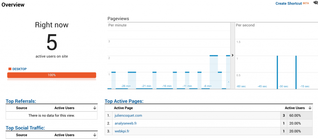 Consolidate traffic data in Google Analytics in a realtime dashboard!