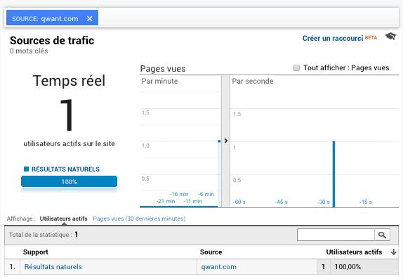 Qwant dans Google Analytics comme trafic de recherche naturelle
