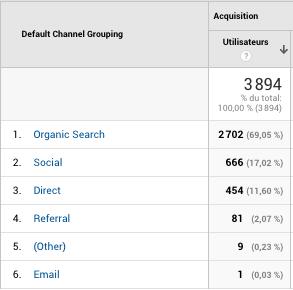 Exemple de rapports de canaux dans Google Analytics